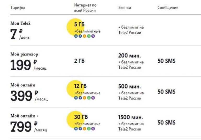 экономьВ выборе самын дешовые мобилные интернет провайдеры счет
